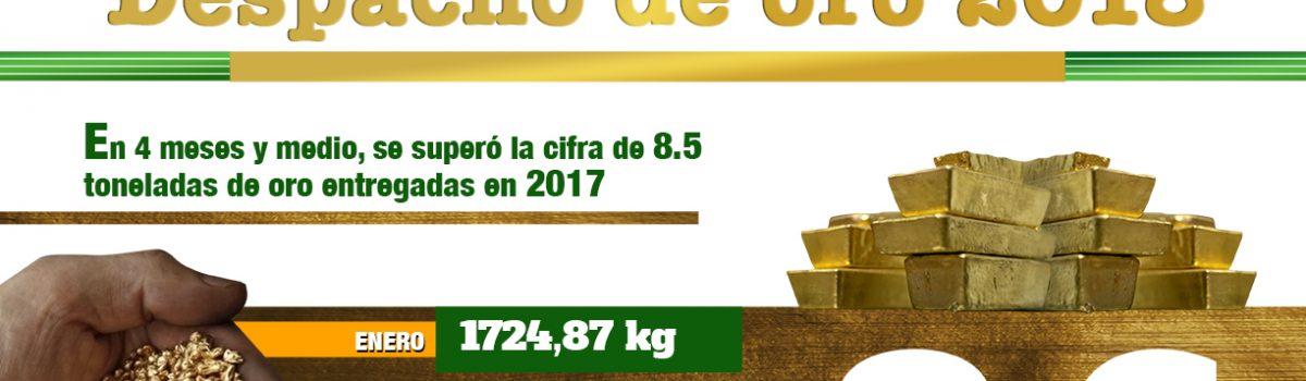 Despachos de oro acumulados en 2018 superan las 8.5 toneladas entregadas en 2017